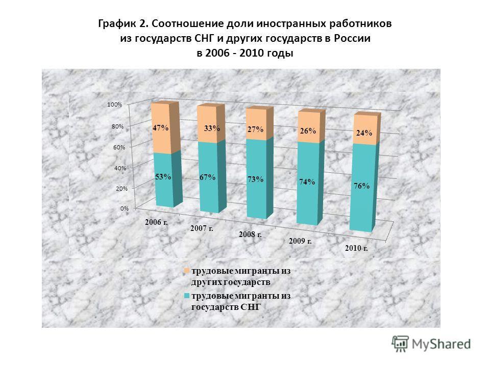 График 2. Соотношение доли иностранных работников из государств СНГ и других государств в России в 2006 - 2010 годы