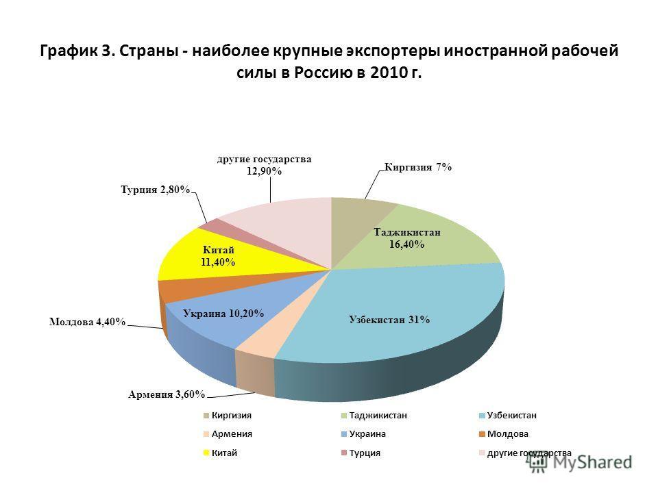 График 3. Страны - наиболее крупные экспортеры иностранной рабочей силы в Россию в 2010 г.