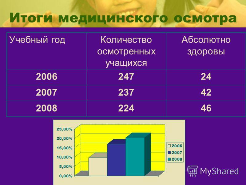 Итоги медицинского осмотра Учебный годКоличество осмотренных учащихся Абсолютно здоровы 200624724 200723742 200822446