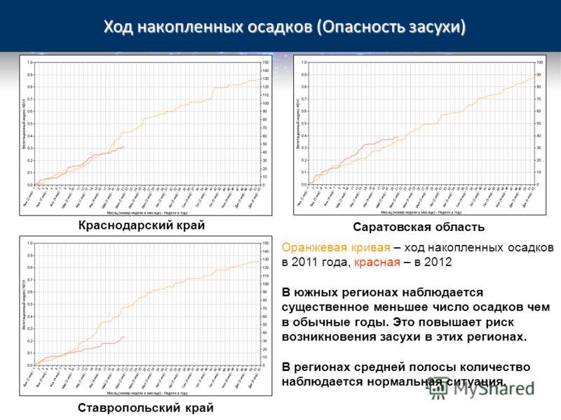 Ход накопленных осадков (Опасность засухи) Краснодарский край Ставропольский край Оранжевая кривая – ход накопленных осадков в 2011 года, красная – в 2012 В южных регионах наблюдается существенное меньшее число осадков чем в обычные годы. Это повышае