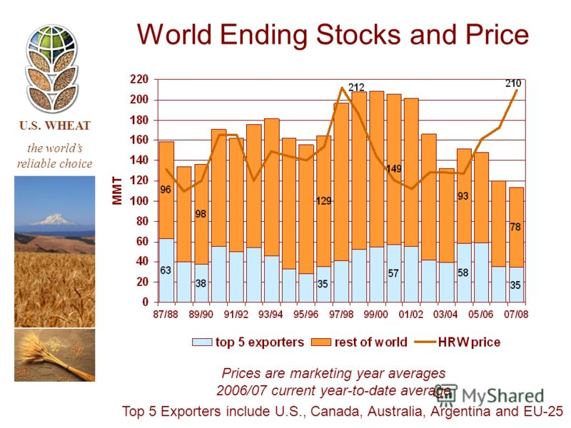 U.S. WHEAT the worlds reliable choice World Ending Stocks and Price Top 5 Exporters include U.S., Canada, Australia, Argentina and EU-25 Prices are marketing year averages 2006/07 current year-to-date average