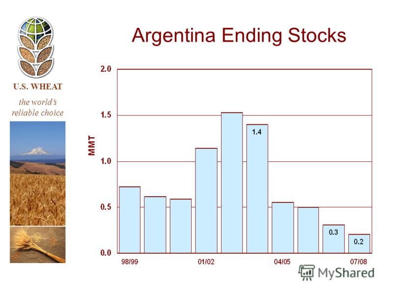 U.S. WHEAT the worlds reliable choice Argentina Ending Stocks