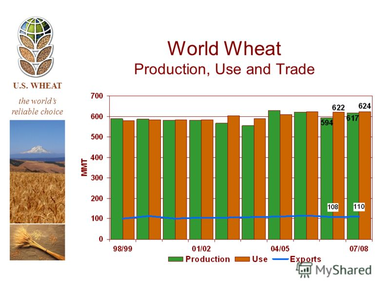U.S. WHEAT the worlds reliable choice World Wheat Production, Use and Trade