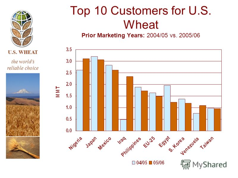 U.S. WHEAT the worlds reliable choice Top 10 Customers for U.S. Wheat Prior Marketing Years: 2004/05 vs. 2005/06