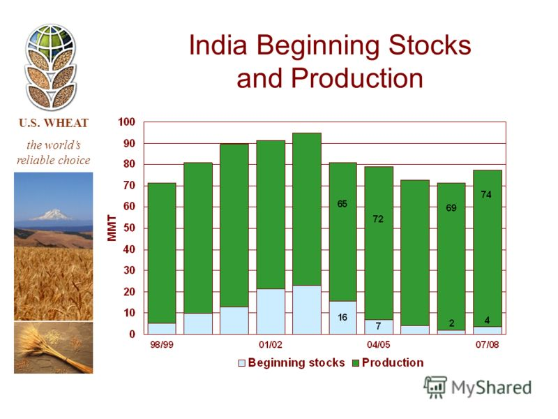 U.S. WHEAT the worlds reliable choice India Beginning Stocks and Production