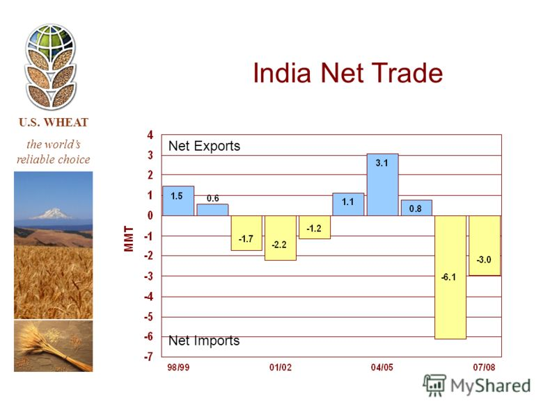 U.S. WHEAT the worlds reliable choice India Net Trade Net Imports Net Exports