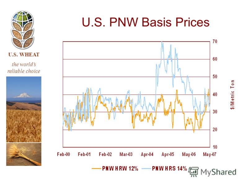 U.S. WHEAT the worlds reliable choice U.S. PNW Basis Prices