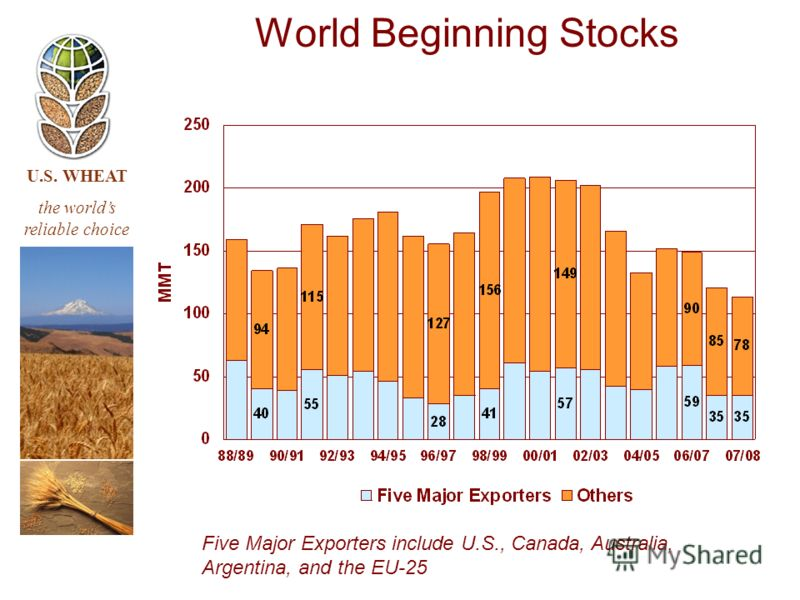 U.S. WHEAT the worlds reliable choice Five Major Exporters include U.S., Canada, Australia, Argentina, and the EU-25 World Beginning Stocks