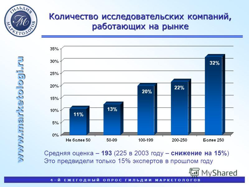 www.marketologi.ru 4 – Й Е Ж Е Г О Д Н Ы Й О П Р О С Г И Л Ь Д И И М А Р К Е Т О Л О Г О В Количество исследовательских компаний, работающих на рынке Средняя оценка – 193 (225 в 2003 году – снижение на 15%) Это предвидели только 15% экспертов в прошл