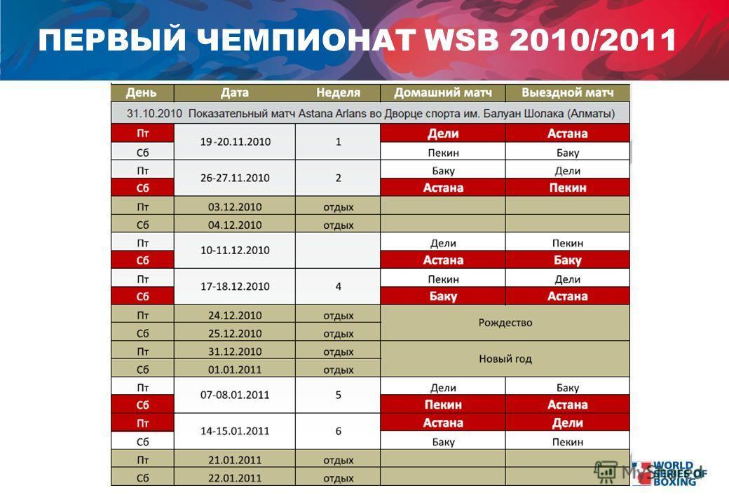 ПЕРВЫЙ ЧЕМПИОНАТ WSB 2010/2011