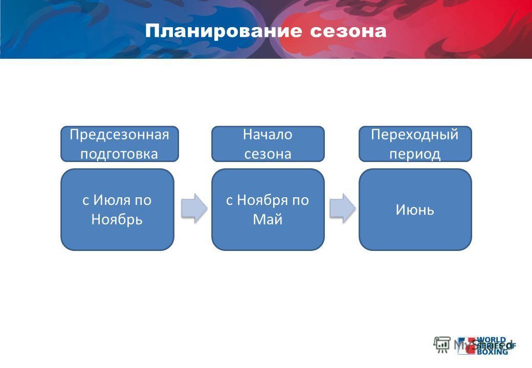 Планирование сезона Предсезонная подготовка Начало сезона Переходный период с Июля по Ноябрь с Ноября по Май Июнь
