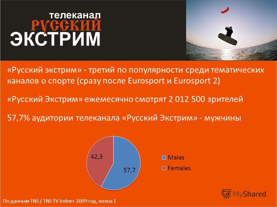 «Русский экстрим» - третий по популярности среди тематических каналов о спорте (сразу после Eurosport и Eurosport 2) «Русский Экстрим» ежемесячно смотрят 2 012 500 зрителей 57,7% аудитории телеканала «Русский Экстрим» - мужчины По данным TNS / TNS TV
