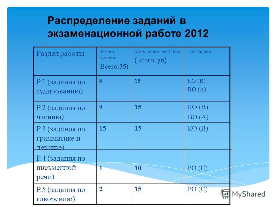 Раздел работы Кол-во заданий Всего:35) Мин. первичный балл (Всего: 70) Тип задания Р.1 (задания по аудированию) 815КО (В) ВО (А) Р.2 (задания по чтению) 915КО (В) ВО (А) Р.3 (задания по грамматике и лексике) Р.4 (задания по письменной речи) 15 1 15 1