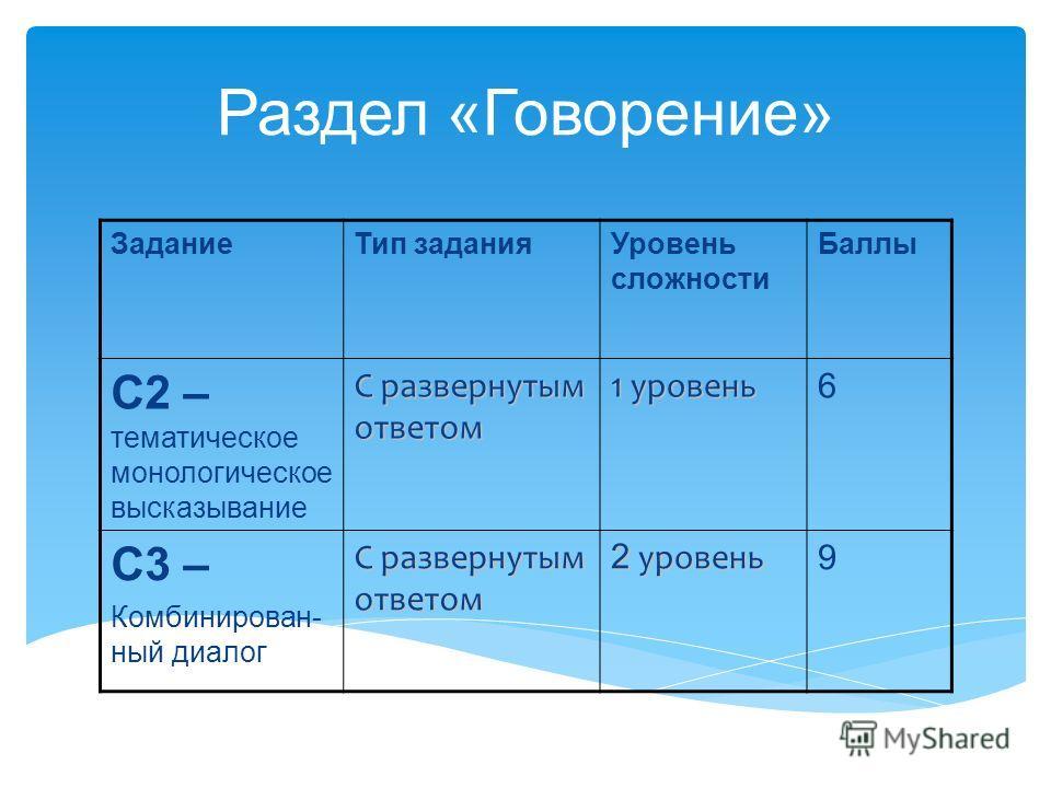 Раздел «Говорение» ЗаданиеТип заданияУровень сложности Баллы С2 – тематическое монологическое высказывание С развернутым ответом 1 уровень 6 С3 – Комбинирован- ный диалог С развернутым ответом 2 уровень 9