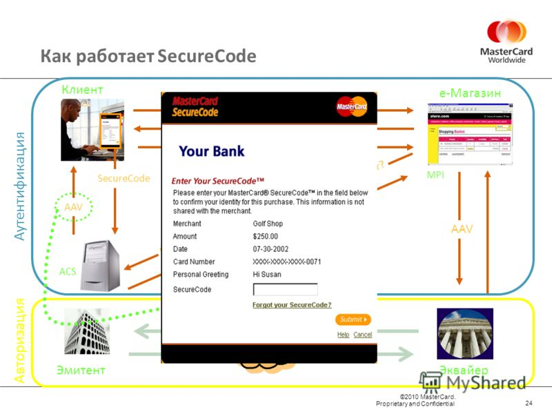 ©2010 MasterCard. Proprietary and Confidential Эквайер е-Магазин Клиент Эмитент MasterCard Directory ACS Аутентификация Авторизация Как работает SecureCode 0110 PAReq to ACS PARes with AAV AAV AAV in UCAF field 0100 BankNet Y Enrolled Card? Y, ACS En