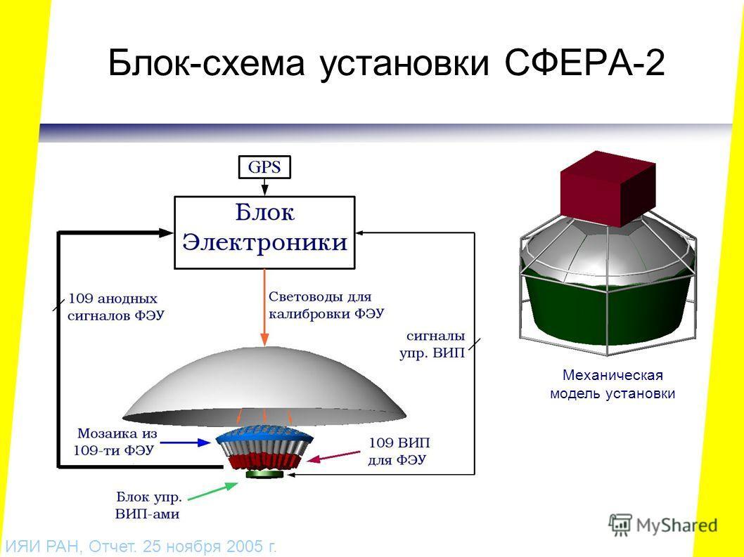 Блок-схема установки СФЕРА-2 ИЯИ РАН, Отчет. 25 ноября 2005 г. Механическая модель установки