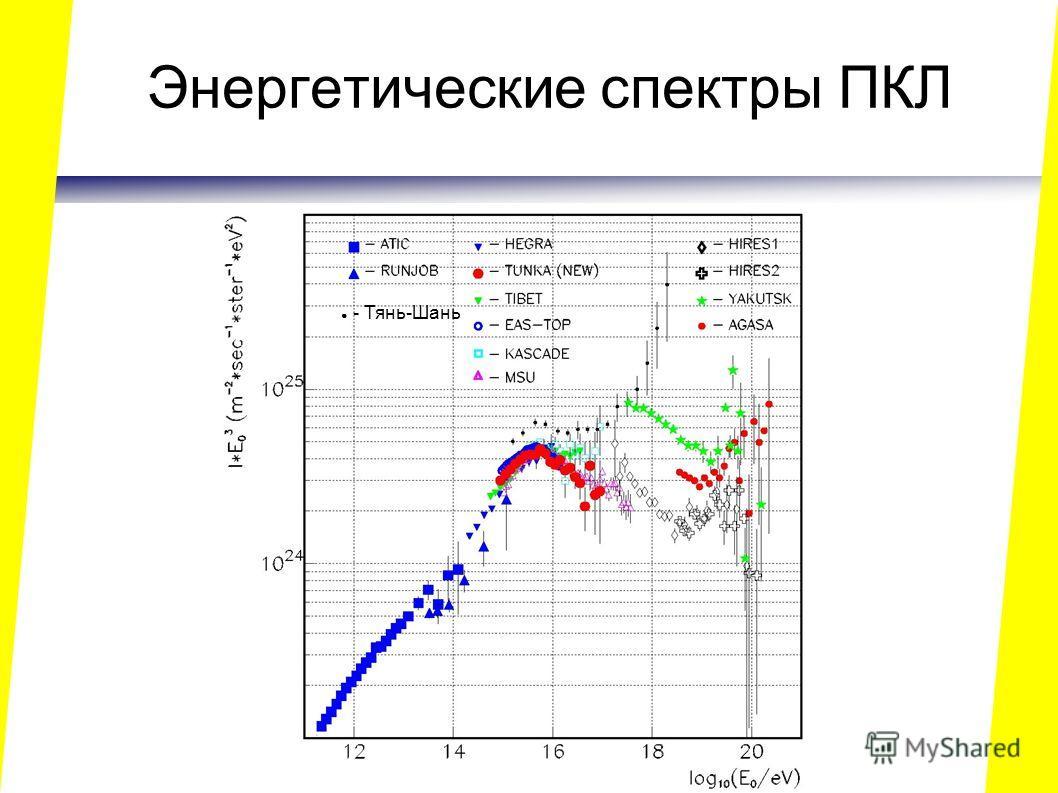 Энергетические спектры ПКЛ - Тянь-Шань