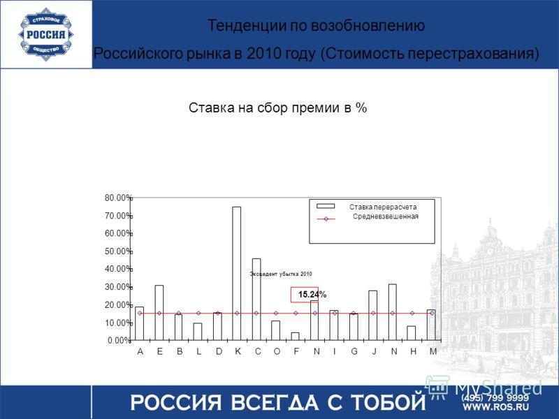 15.24% 0.00% 10.00% 20.00% 30.00% 40.00% 50.00% 60.00% 70.00% 80.00% AEBLDKCOFNIGJNHM Ставка перерасчета Средневзвешенная Тенденции по возобновлению Российского рынка в 2010 году (Стоимость перестрахования) Ставка на сбор премии в % Эксцедент убытка