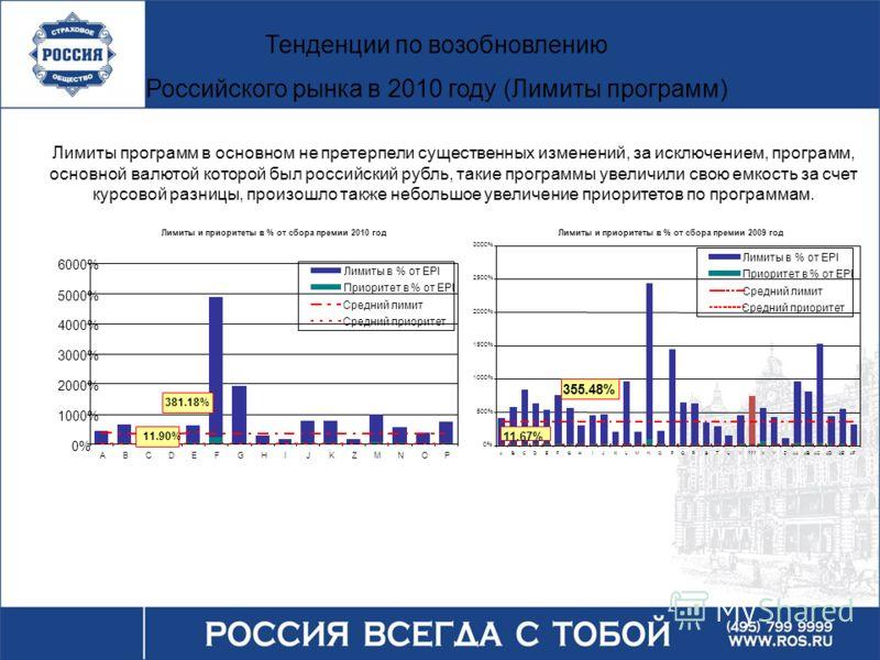 Тенденции по возобновлению Российского рынка в 2010 году (Лимиты программ) Лимиты программ в основном не претерпели существенных изменений, за исключением, программ, основной валютой которой был российский рубль, такие программы увеличили свою емкост