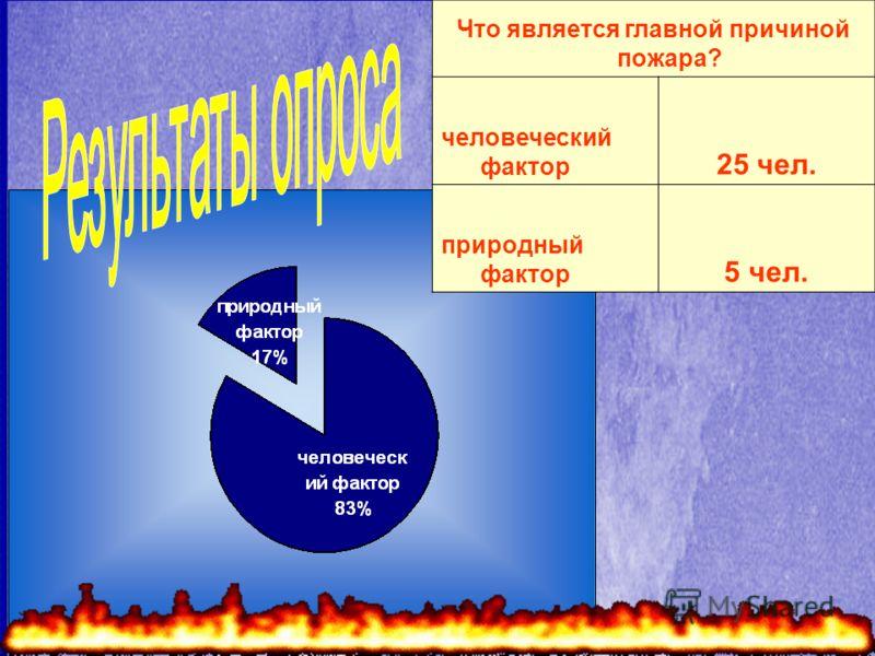 Что является главной причиной пожара? человеческий фактор 25 чел. природный фактор 5 чел.