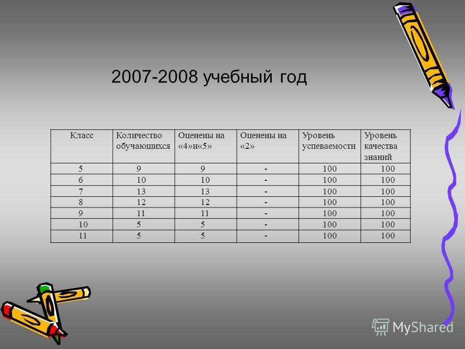 2007-2008 учебный год КлассКоличество обучающихся Оценены на «4»и«5» Оценены на «2» Уровень успеваемости Уровень качества знаний 599-100 610 -100 713 -100 812 -100 911 -100 1055-100 1155-100