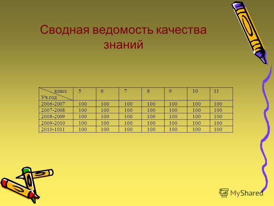 Сводная ведомость качества знаний класс Уч.год 567891011 2006-2007100 2007-2008100 2008-2009100 2009-2010100 2010-1011100