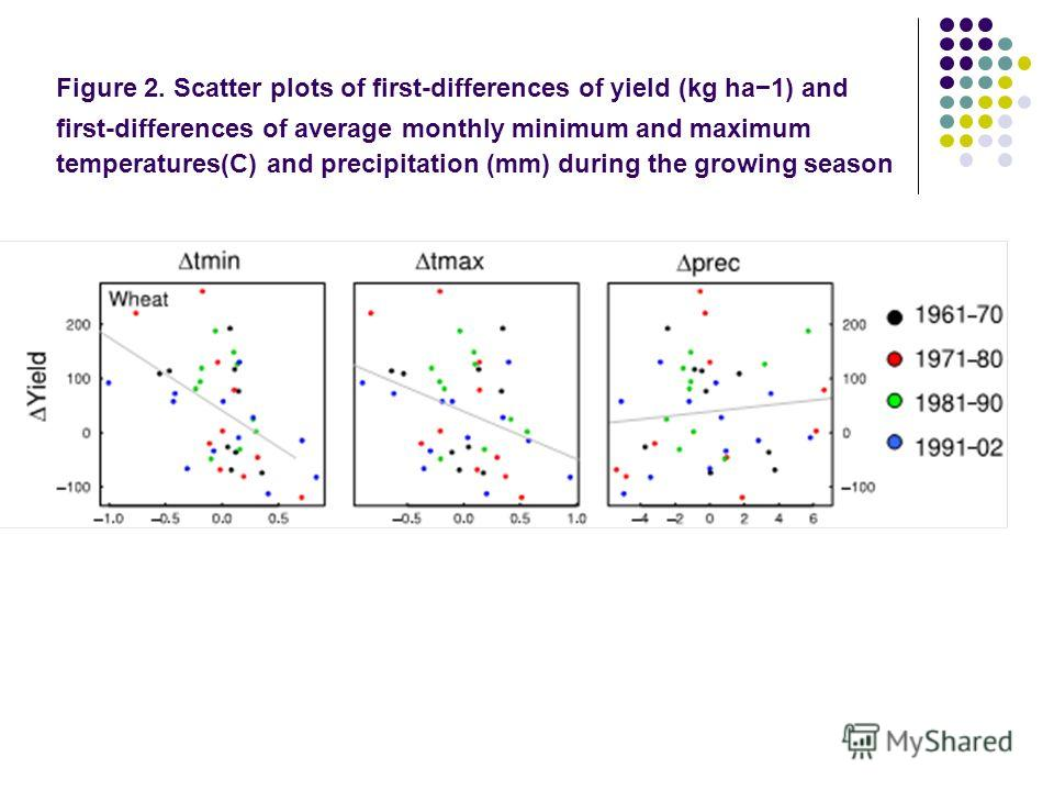 Figure 2. Scatter plots of rst-differences of yield (kg ha1) and rst-differences of average monthly minimum and maximum temperatures(C) and precipitation (mm) during the growing season