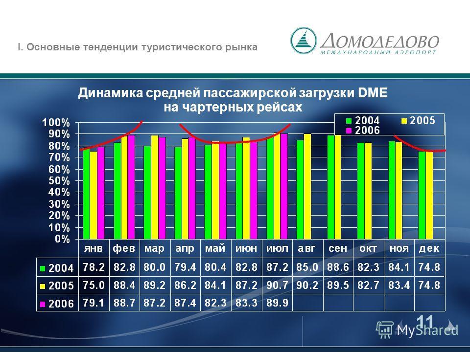 11 Динамика средней пассажирской загрузки DME на чартерных рейсах I. Основные тенденции туристического рынка