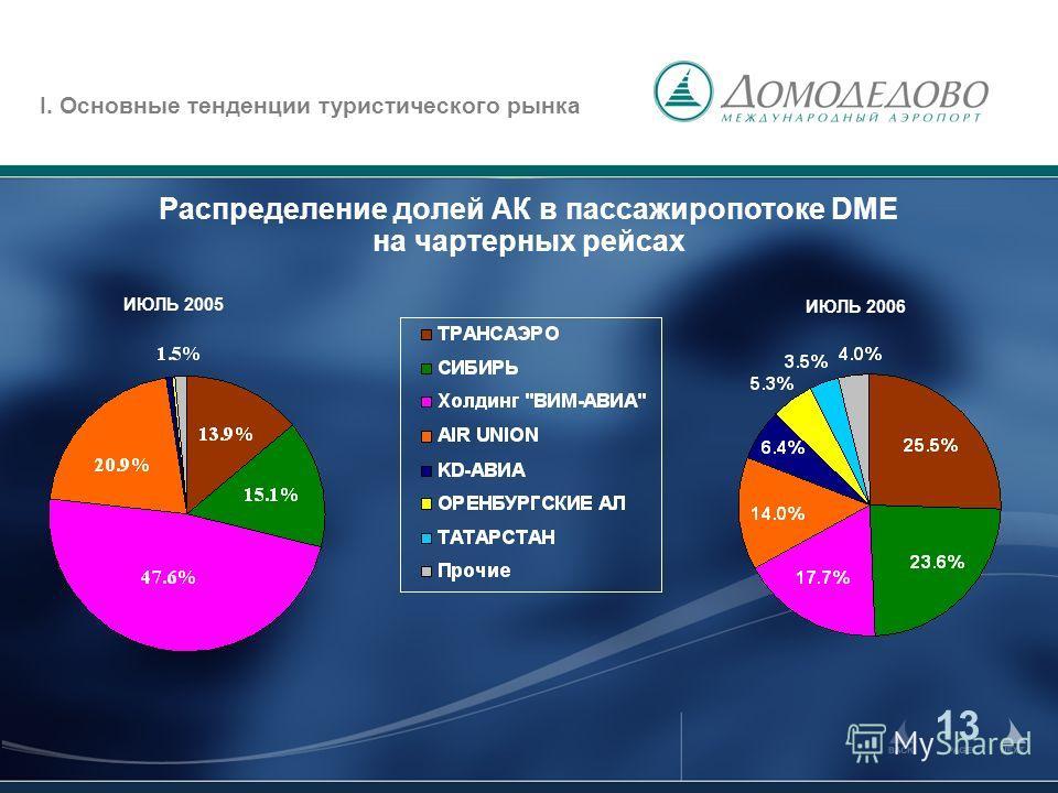 13 Распределение долей АК в пассажиропотоке DME на чартерных рейсах ИЮЛЬ 2006 ИЮЛЬ 2005 I. Основные тенденции туристического рынка