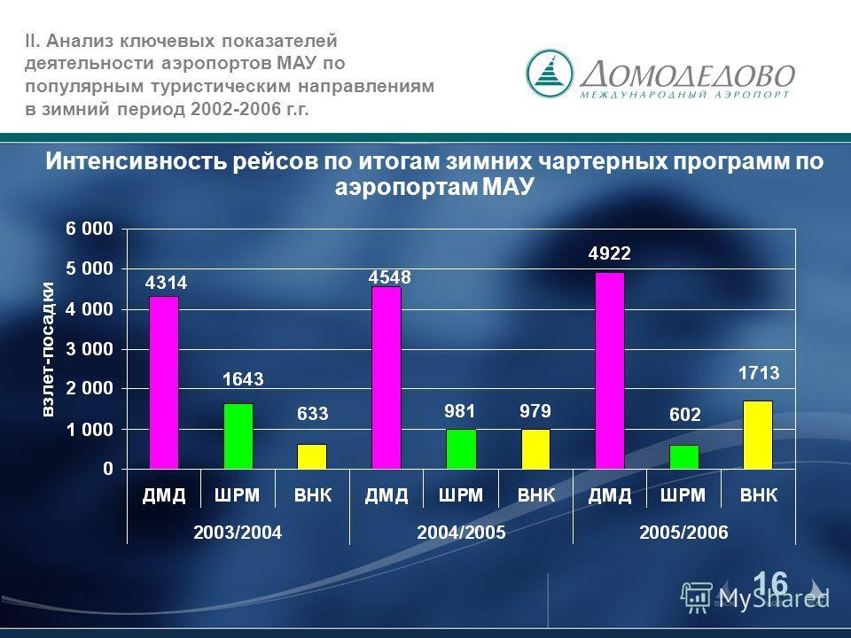 16 Интенсивность рейсов по итогам зимних чартерных программ по аэропортам МАУ II. Анализ ключевых показателей деятельности аэропортов МАУ по популярным туристическим направлениям в зимний период 2002-2006 г.г.