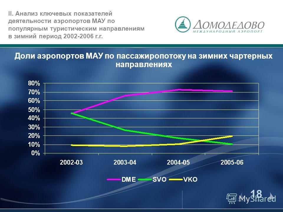 18 Доли аэропортов МАУ по пассажиропотоку на зимних чартерных направлениях II. Анализ ключевых показателей деятельности аэропортов МАУ по популярным туристическим направлениям в зимний период 2002-2006 г.г.
