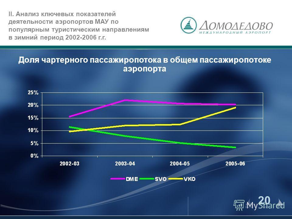 20 Доля чартерного пассажиропотока в общем пассажиропотоке аэропорта II. Анализ ключевых показателей деятельности аэропортов МАУ по популярным туристическим направлениям в зимний период 2002-2006 г.г.