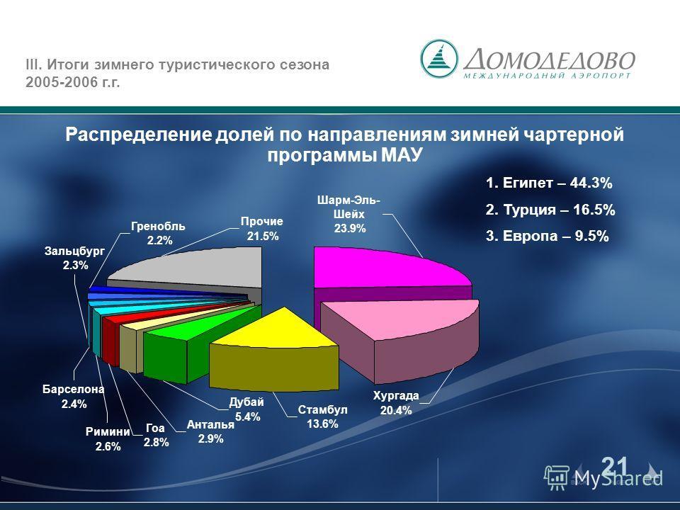 21 Распределение долей по направлениям зимней чартерной программы МАУ III. Итоги зимнего туристического сезона 2005-2006 г.г. 1. Египет – 44.3% 2. Турция – 16.5% 3. Европа – 9.5% Дубай 5.4% Гренобль 2.2% Зальцбург 2.3% Барселона 2.4% Римини 2.6% Гоа