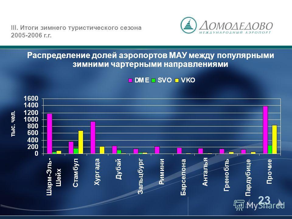 23 Распределение долей аэропортов МАУ между популярными зимними чартерными направлениями III. Итоги зимнего туристического сезона 2005-2006 г.г. тыс. чел.