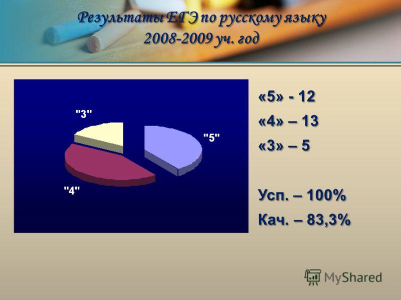 «5» - 12 «4» – 13 «3» – 5 Усп. – 100% Кач. – 83,3% Результаты ЕГЭ по русскому языку 2008-2009 уч. год
