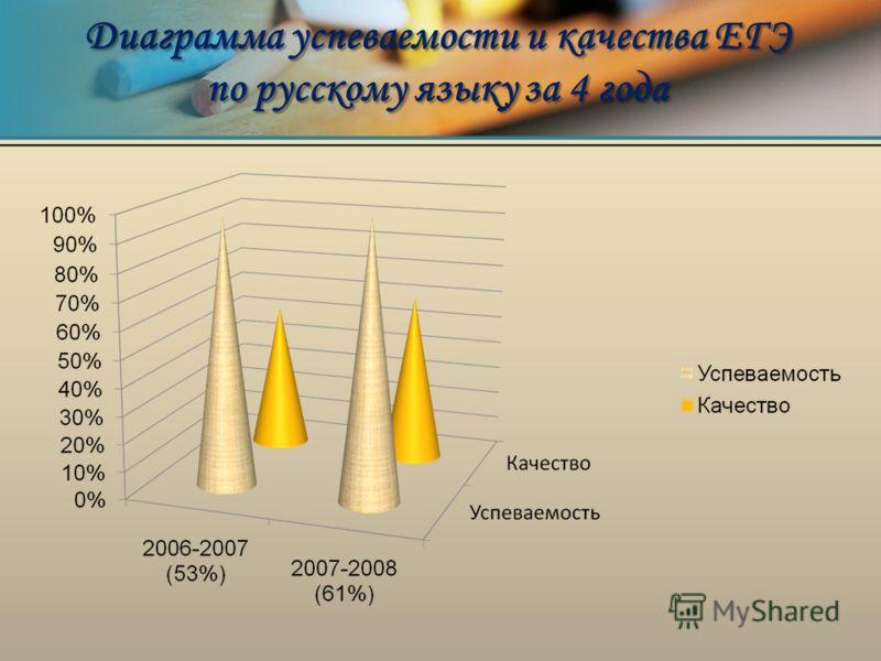 Диаграмма успеваемости и качества ЕГЭ по русскому языку за 4 года