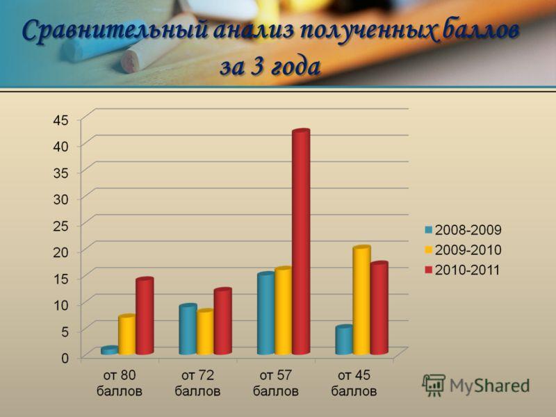 Сравнительный анализ полученных баллов за 3 года