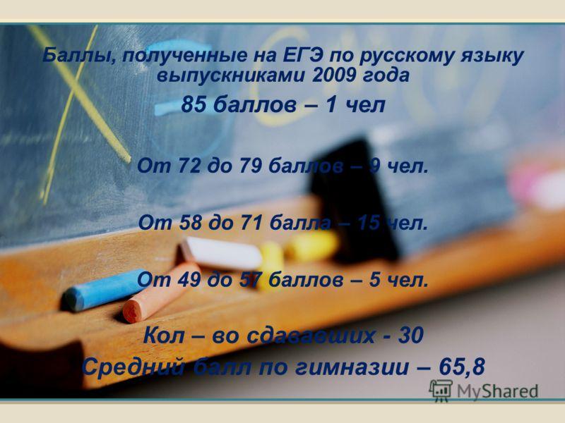 Баллы, полученные на ЕГЭ по русскому языку выпускниками 2009 года 85 баллов – 1 чел От 72 до 79 баллов – 9 чел. От 58 до 71 балла – 15 чел. От 49 до 57 баллов – 5 чел. Кол – во сдававших - 30 Средний балл по гимназии – 65,8