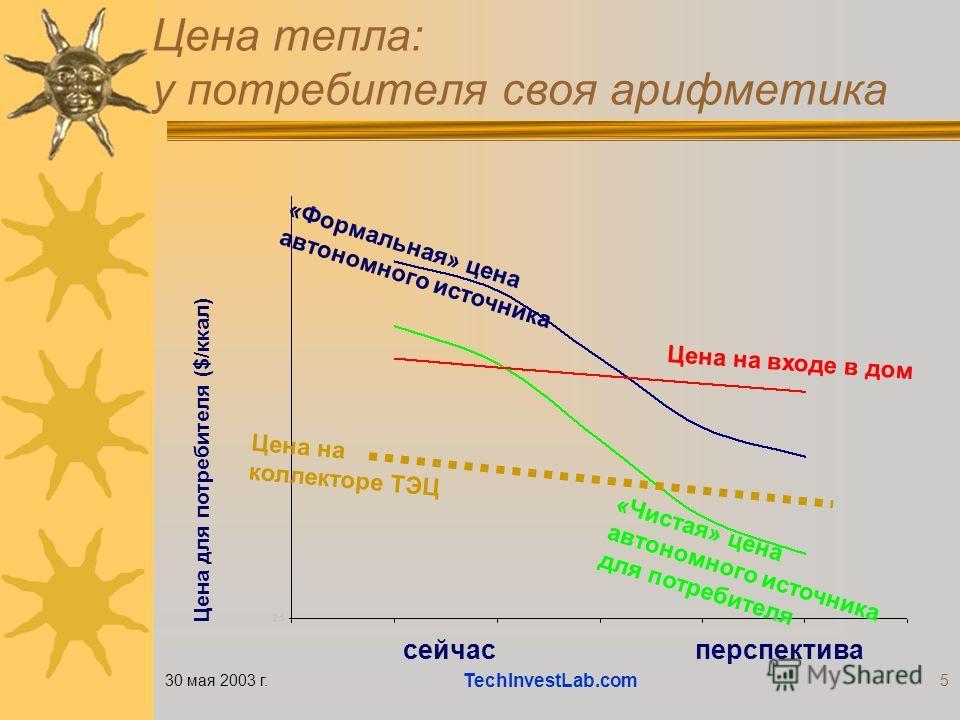 30 мая 2003 г. TechInvestLab.com 5 Цена тепла: у потребителя своя арифметика «Формальная» цена автономного источника Цена на входе в дом «Чистая» цена автономного источника для потребителя Цена для потребителя ($/ккал) сейчасперспектива Цена на колле