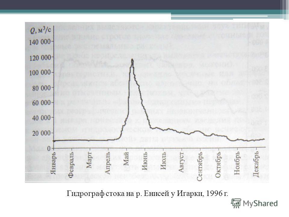 Гидрограф стока на р. Енисей у Игарки, 1996 г.