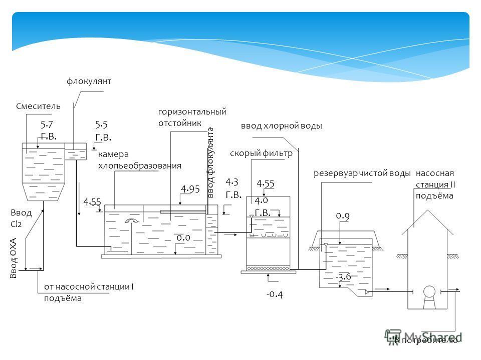 Скорый фильтр представляет собой железобетонный резервуар, загруженный гранодиоритом, который соприкасается с дренажной системой, представляющей собой систему полиэтиленовых перфорированных труб, уложенных по дну фильтра. Назначение дренажной системы