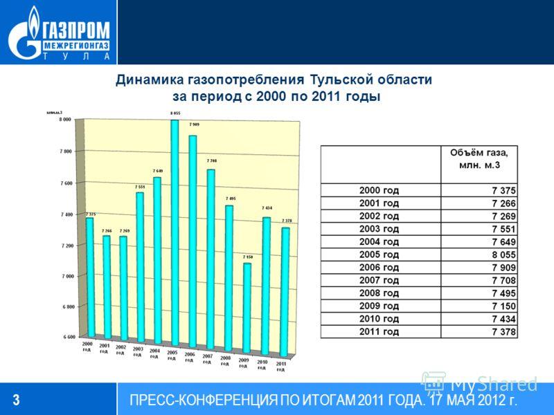 3 Динамика газопотребления Тульской области за период с 2000 по 2011 годы