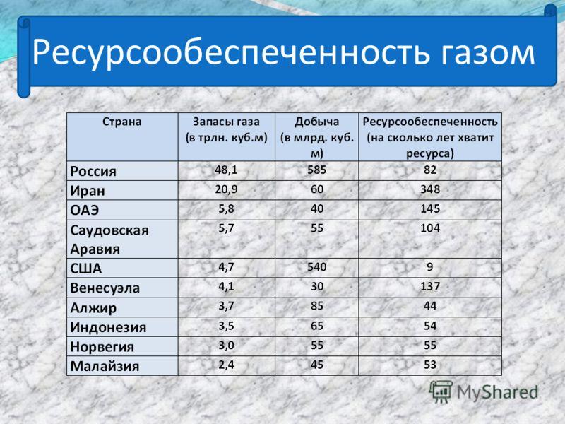 Ресурсообеспеченность газом