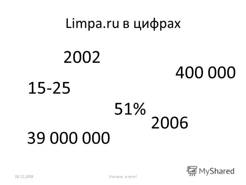 Limpa.ru в цифрах за 39 000 000 эстонских крон 28.11.2009Учитель в сети! Созданный в 2002 году портал насчитывает в настоящий момент около 400 000 15-25 -летних пользователей продан в 2006 году EMT 51% акций фирмы был