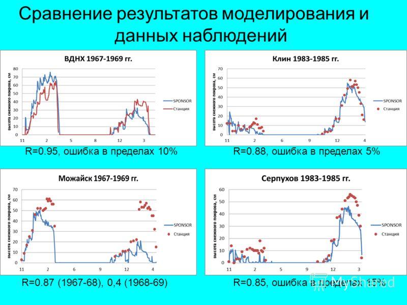 Сравнение результатов моделирования и данных наблюдений R=0.95, ошибка в пределах 10%R=0.88, ошибка в пределах 5% R=0.87 (1967-68), 0,4 (1968-69)R=0.85, ошибка в пределах 15%