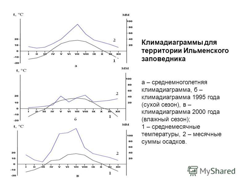 Климадиаграммы для территории Ильменского заповедника а – среднемноголетняя климадиаграмма, б – климадиаграмма 1995 года (сухой сезон), в – климадиаграмма 2000 года (влажный сезон); 1 – среднемесячные температуры, 2 – месячные суммы осадков.