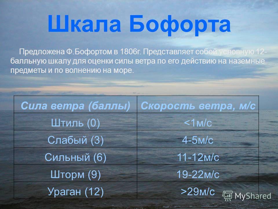 Шкала Бофорта Предложена Ф.Бофортом в 1806г. Представляет собой условную 12- балльную шкалу для оценки силы ветра по его действию на наземные предметы и по волнению на море. Сила ветра (баллы)Скорость ветра, м/с Штиль (0)29м/с