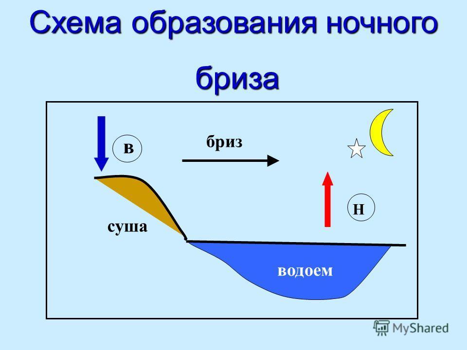 Схема образования ночного бриза суша водоем Н в бриз