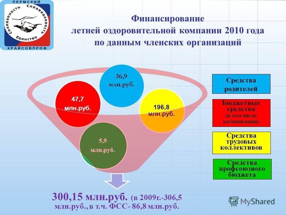 Финансирование летней оздоровительной компании 2010 года по данным членских организаций 300,15 млн.руб. (в 2009г.-306,5 млн.руб., в т.ч. ФСС- 86,8 млн.руб. 196,8 млн.руб. 47,7 млн.руб. 5,9 млн.руб. 36,9 млн.руб. Средства родителей Бюджетные средства