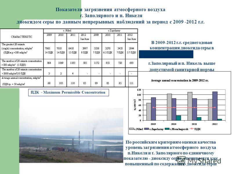 Показатели загрязнения атмосферного воздуха г. Заполярного и п. Никеля диоксидом серы по данным непрерывных наблюдений за период с 2009 -2012 г.г. В 2009-2012 г.г. среднегодовая концентрация диоксида серы в г.Заполярный и п. Никель выше допустимой са